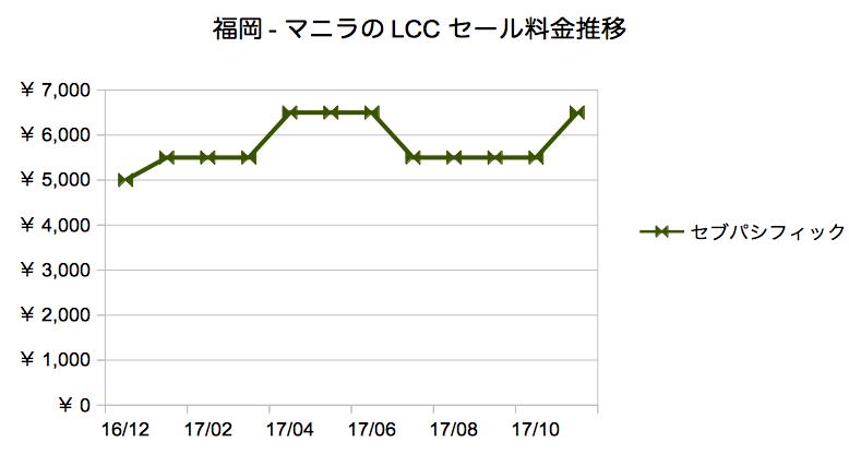 lcc セール 福岡 フィリピン セブ島 マニラ 価格 過去