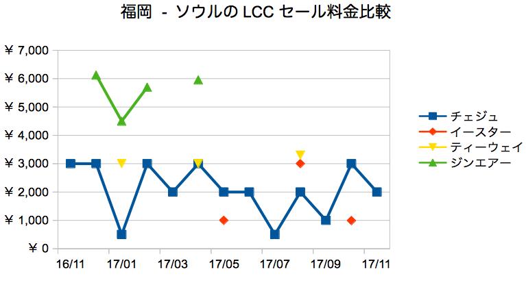 lcc セール 福岡 ソウル 価格 過去