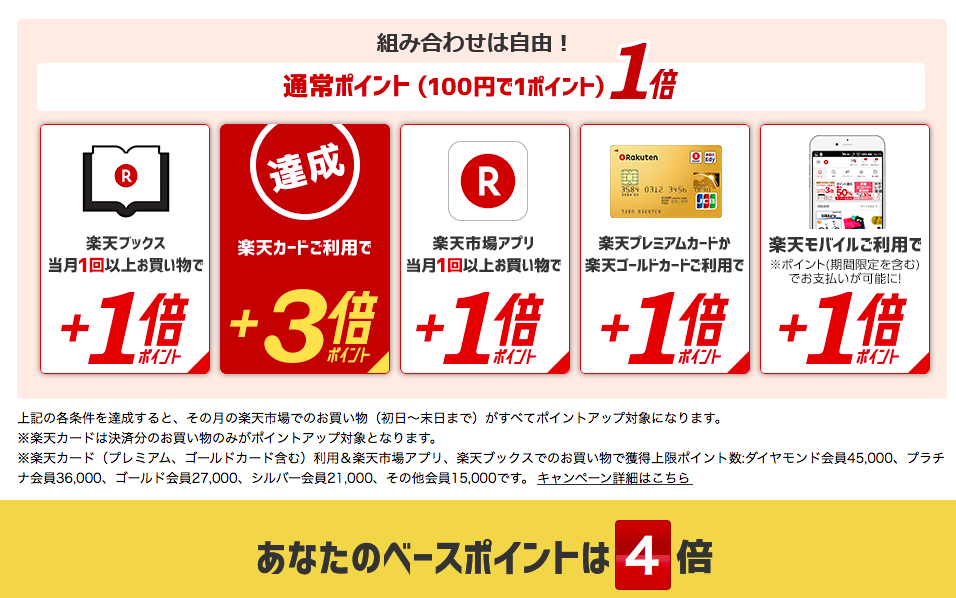 クレジットカード 節約 おすすめ 楽天 spu 楽天カード ポイント4倍 最大8倍