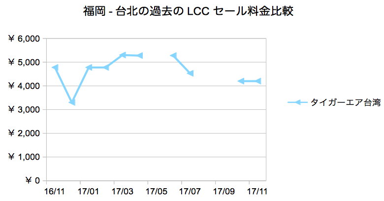 lcc セール 福岡 台北 タイガーエア 過去 料金